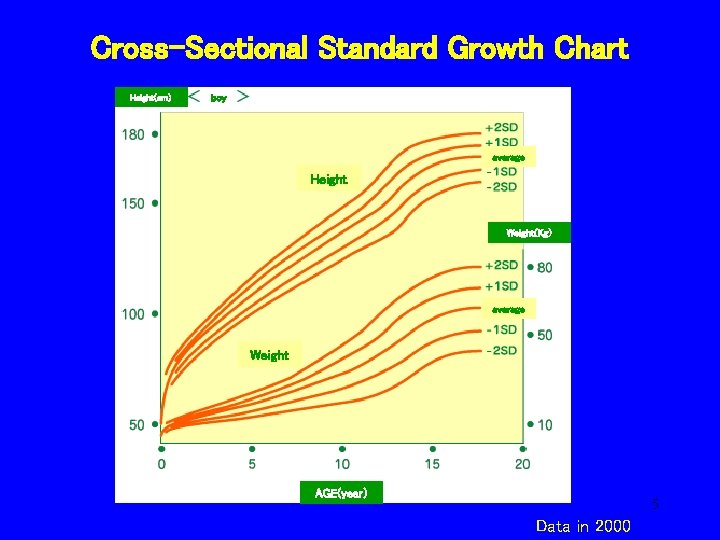 Cross-Sectional Standard Growth Chart Height(cm) boy average Height Weight(Kg) average Weight AGE(year) 5 Data
