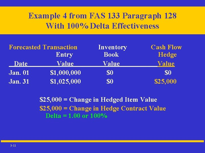 Example 4 from FAS 133 Paragraph 128 With 100% Delta Effectiveness Forecasted Transaction Entry