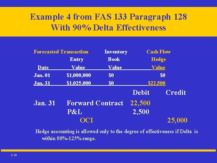 Example 4 from FAS 133 Paragraph 128 With 90% Delta Effectiveness Forecasted Transaction Entry