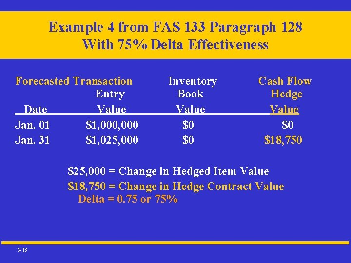 Example 4 from FAS 133 Paragraph 128 With 75% Delta Effectiveness Forecasted Transaction Entry