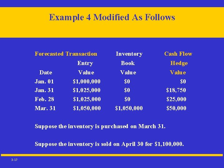 Example 4 Modified As Follows Forecasted Transaction Entry Inventory Book Cash Flow Hedge Date