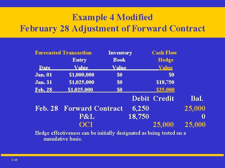 Example 4 Modified February 28 Adjustment of Forward Contract Forecasted Transaction Entry Date Value