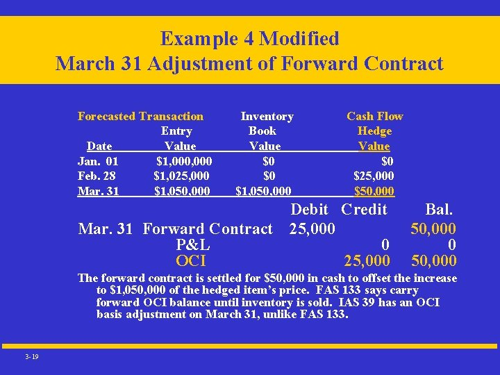 Example 4 Modified March 31 Adjustment of Forward Contract Forecasted Transaction Entry Date Value