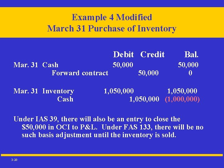 Example 4 Modified March 31 Purchase of Inventory Debit Credit Mar. 31 Cash 50,