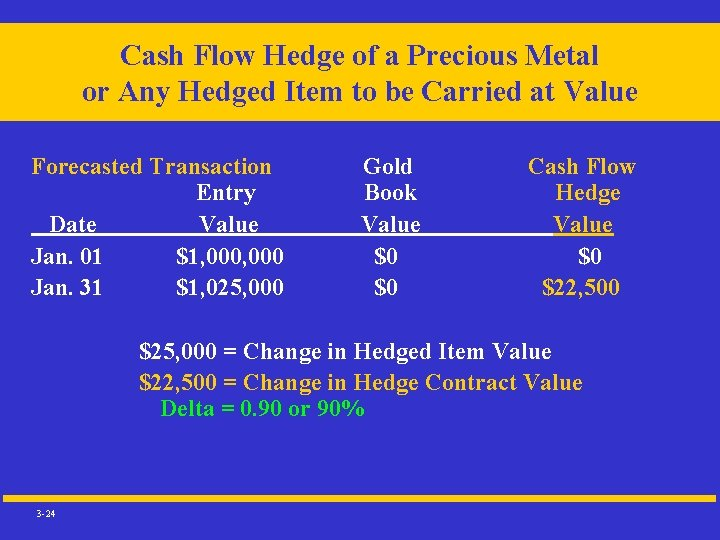 Cash Flow Hedge of a Precious Metal or Any Hedged Item to be Carried