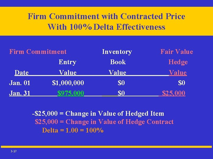 Firm Commitment with Contracted Price With 100% Delta Effectiveness Firm Commitment Entry Date Jan.