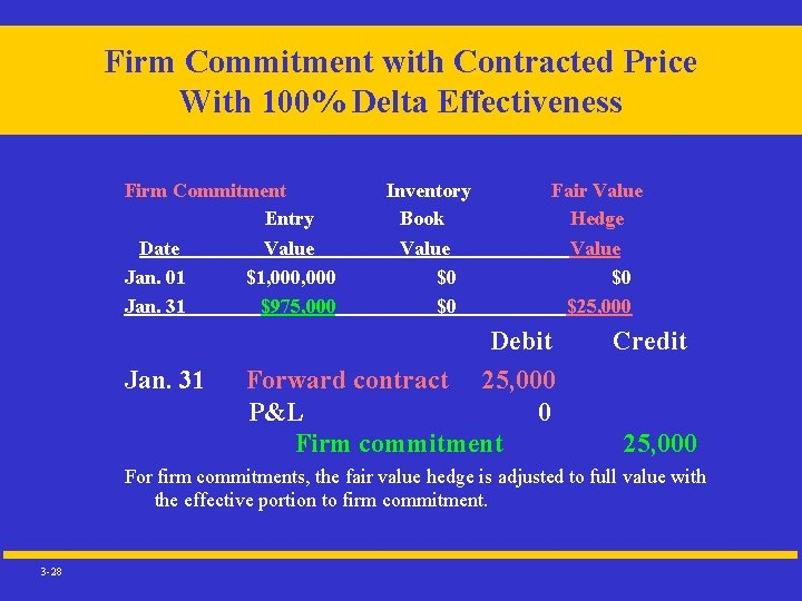 Firm Commitment with Contracted Price With 100% Delta Effectiveness Firm Commitment Entry Date Value
