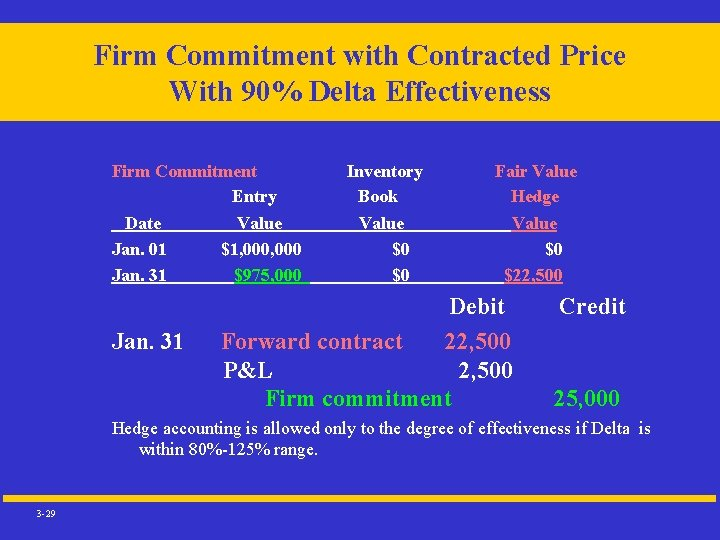 Firm Commitment with Contracted Price With 90% Delta Effectiveness Firm Commitment Entry Date Value