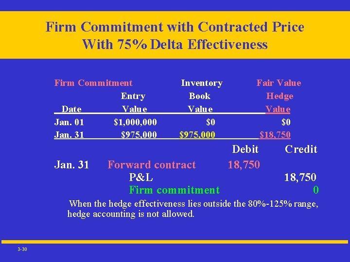 Firm Commitment with Contracted Price With 75% Delta Effectiveness Firm Commitment Entry Date Value