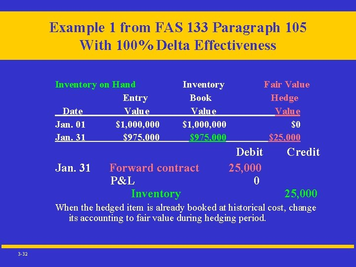 Example 1 from FAS 133 Paragraph 105 With 100% Delta Effectiveness Inventory on Hand