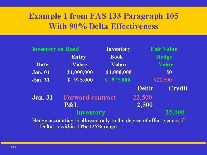 Example 1 from FAS 133 Paragraph 105 With 90% Delta Effectiveness Inventory on Hand
