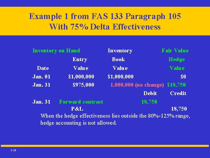 Example 1 from FAS 133 Paragraph 105 With 75% Delta Effectiveness Inventory on Hand