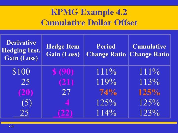 KPMG Example 4. 2 Cumulative Dollar Offset 3 -37