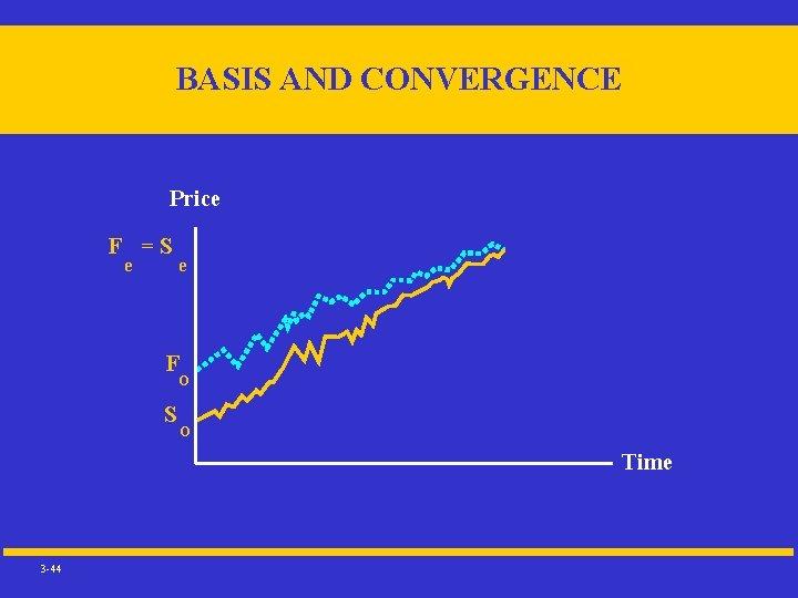 BASIS AND CONVERGENCE Price F =S e e F O S O Time 3