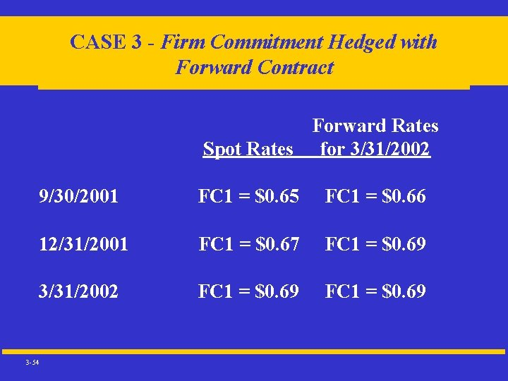 CASE 3 - Firm Commitment Hedged with Forward Contract Forward Rates Spot Rates for