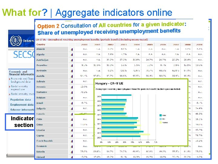 What for?   Aggregate indicators online All countries for a given indicator: sultation 1