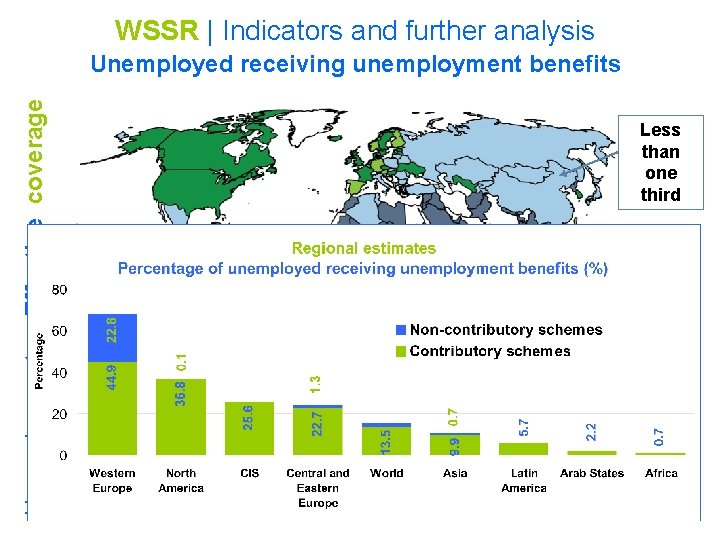 WSSR   Indicators and further analysis Less than one third Source; Social security inquiry