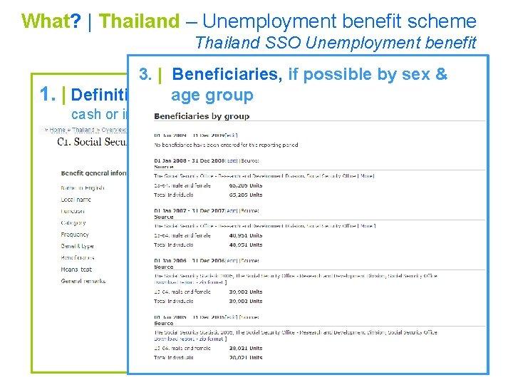 What?   Thailand – Unemployment benefit scheme Thailand SSO Unemployment benefit 3.   Beneficiaries,