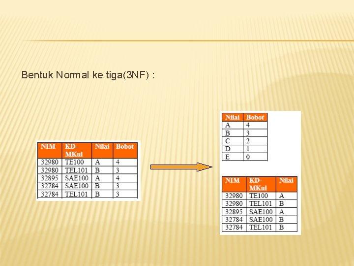 Bentuk Normal ke tiga(3 NF) :