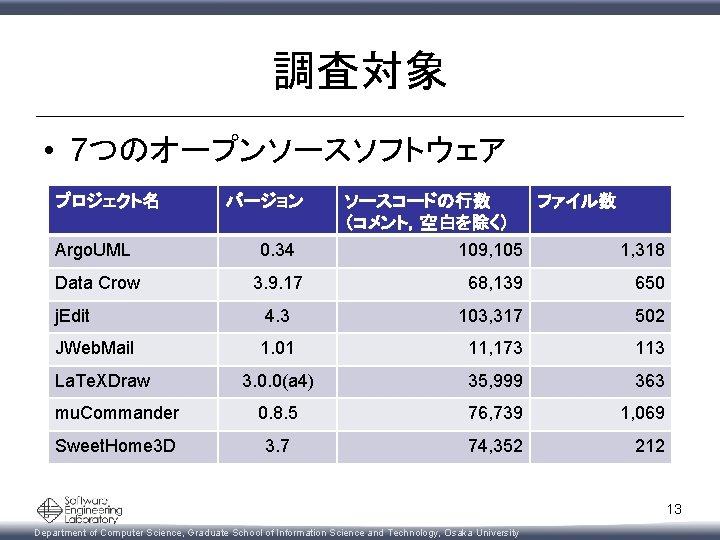 調査対象 • 7つのオープンソースソフトウェア プロジェクト名 バージョン ソースコードの行数 (コメント,空白を除く) ファイル数 Argo. UML 0. 34 109, 105