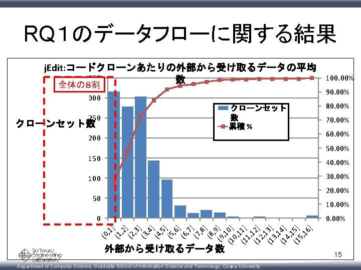 RQ1のデータフローに関する結果 j. Edit: コードクローンあたりの外部から受け取るデータの平均 350 数 全体の8割 100. 00% 90. 00% 300 クローンセット 数