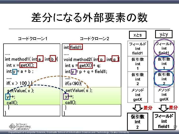 差分になる外部要素の数 コードクローン 1 コードクローン 2 yとy xとs 差分 仮引数 int 2 Department of Computer