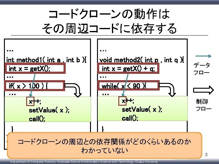 コードクローンの動作は その周辺コードに依存する … int method 1( int a , int b ){ int x
