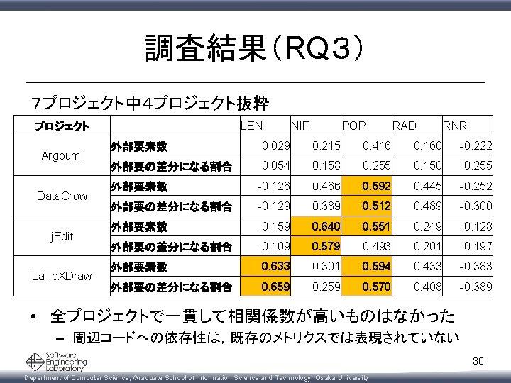 調査結果(RQ3) 7プロジェクト中4プロジェクト抜粋 プロジェクト Argouml Data. Crow j. Edit La. Te. XDraw   LEN NIF