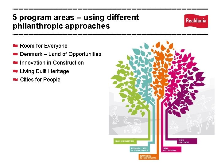 5 program areas – using different philanthropic approaches Room for Everyone Denmark – Land