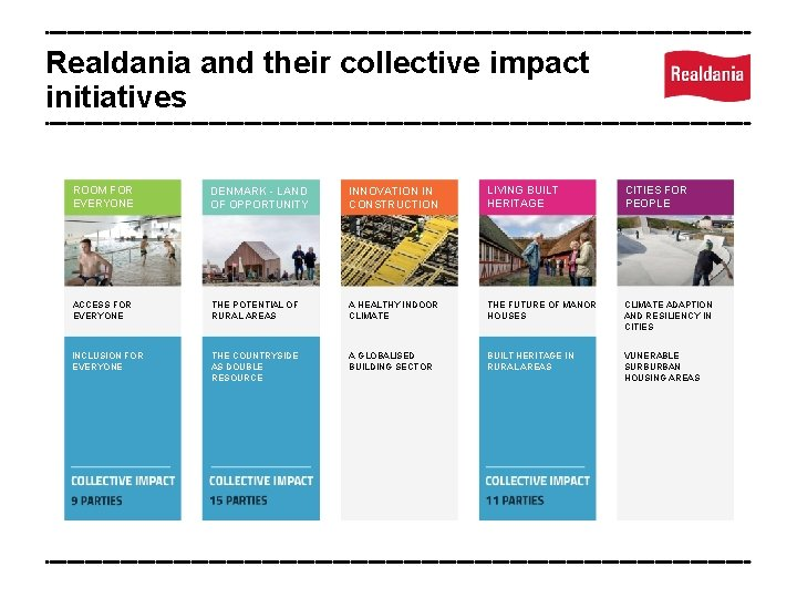 Realdania and their collective impact initiatives ROOM FOR EVERYONE DENMARK - LAND OF OPPORTUNITY