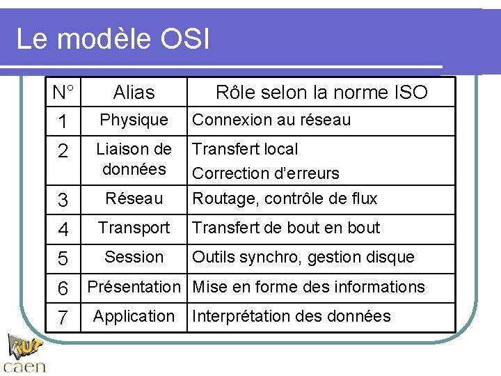 Le modèle OSI N° Alias Rôle selon la norme ISO 1 Physique Connexion au
