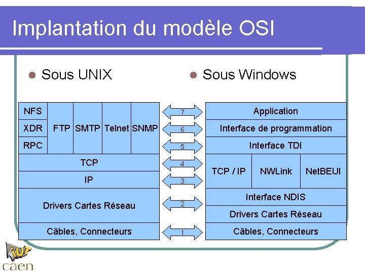 Implantation du modèle OSI l Sous UNIX NFS XDR FTP SMTP Telnet SNMP RPC