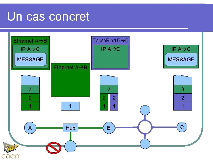 Un cas concret Ethernet A B Token. Ring B C IP A C MESSAGE
