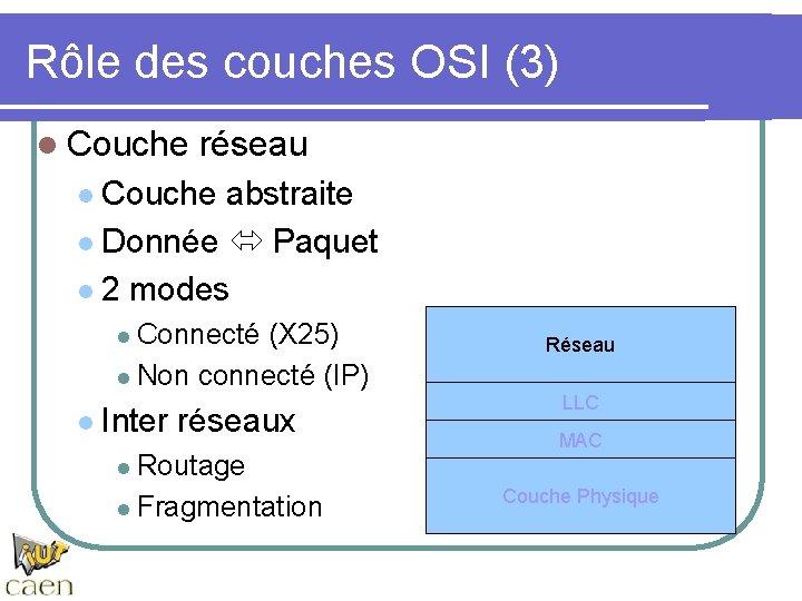 Rôle des couches OSI (3) l Couche réseau Couche abstraite l Donnée Paquet l