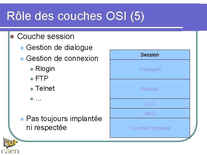 Rôle des couches OSI (5) l Couche session l l Gestion de dialogue Gestion