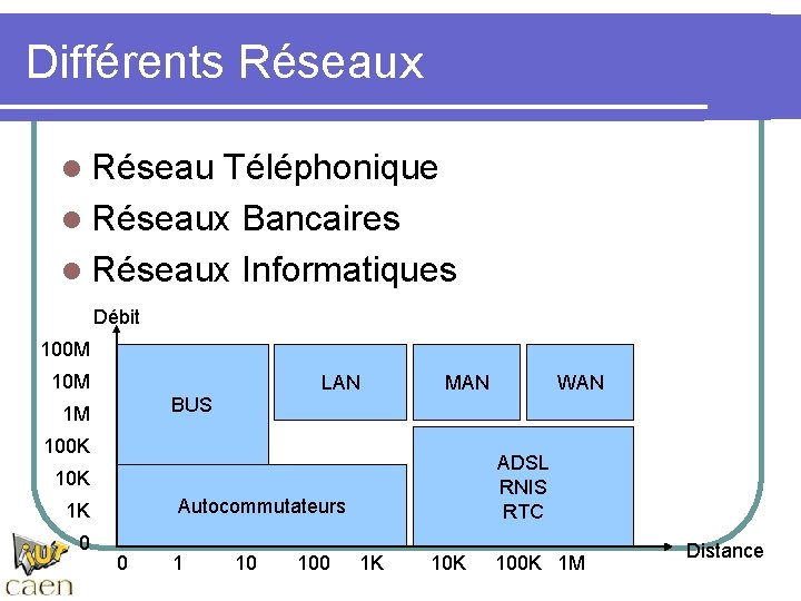 Différents Réseaux l Réseau Téléphonique l Réseaux Bancaires l Réseaux Informatiques Débit 100 M