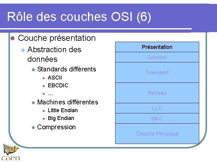 Rôle des couches OSI (6) l Couche présentation l Abstraction des données l Standards