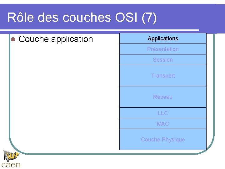 Rôle des couches OSI (7) l Couche application Applications Présentation Session Transport Réseau LLC