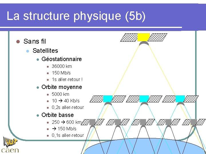 La structure physique (5 b) l Sans fil l Satellites l Géostationnaire l l