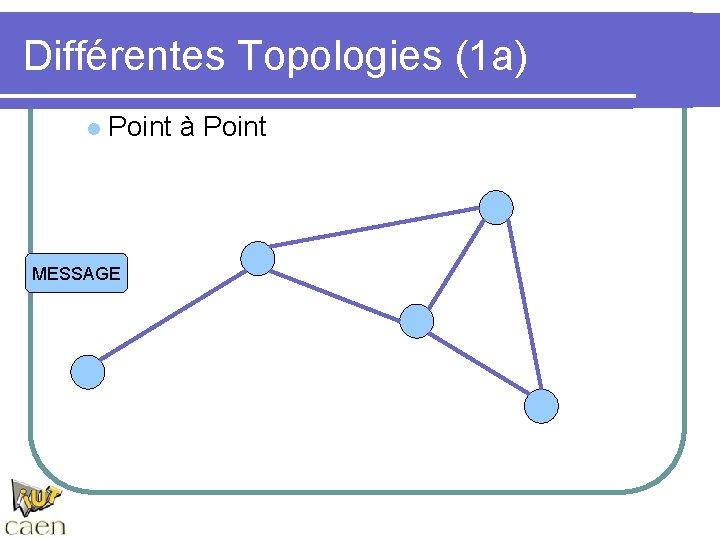 Différentes Topologies (1 a) l Point à Point MESSAGE