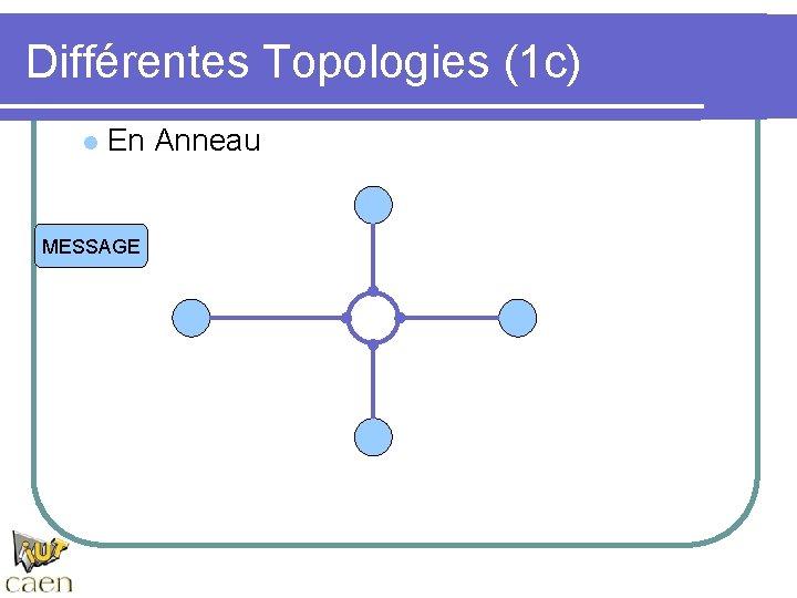Différentes Topologies (1 c) l En Anneau MESSAGE
