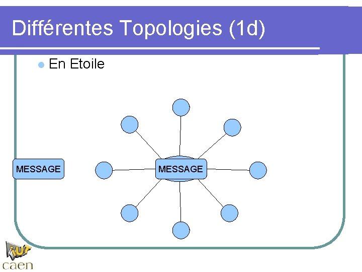 Différentes Topologies (1 d) l En Etoile MESSAGE HUB