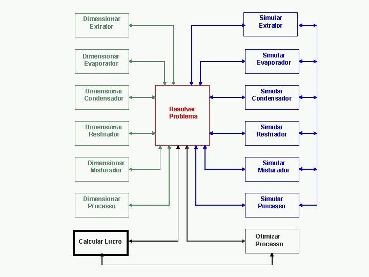 Simular Extrator Dimensionar Extrator Simular Evaporador Dimensionar Condensador Simular Condensador Resolver Problema Dimensionar Resfriador