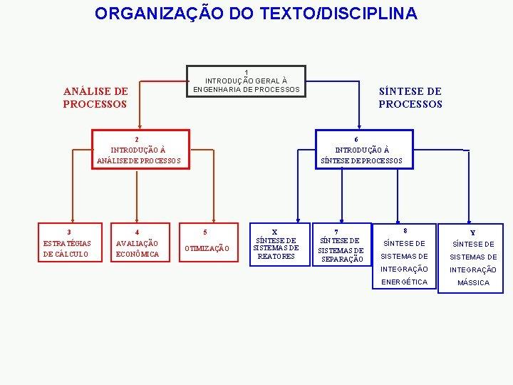 ORGANIZAÇÃO DO TEXTO/DISCIPLINA 1 INTRODUÇÃO GERAL À ENGENHARIA DE PROCESSOS ANÁLISE DE PROCESSOS SÍNTESE