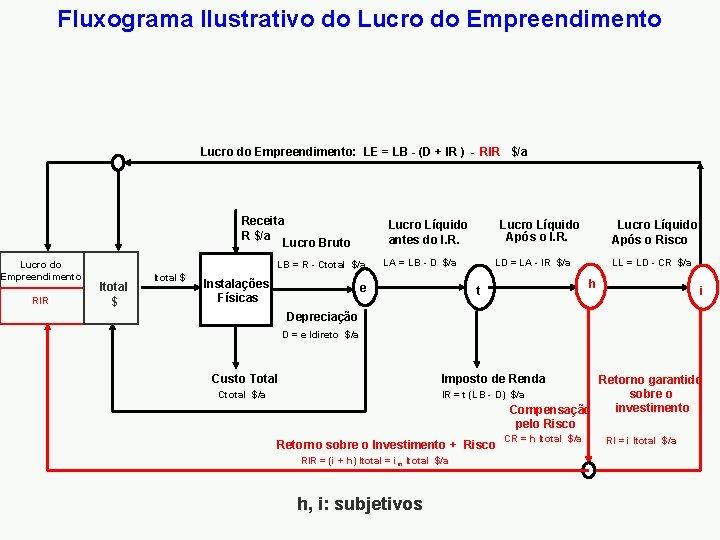 Fluxograma Ilustrativo do Lucro do Empreendimento: LE = LB - (D + IR )