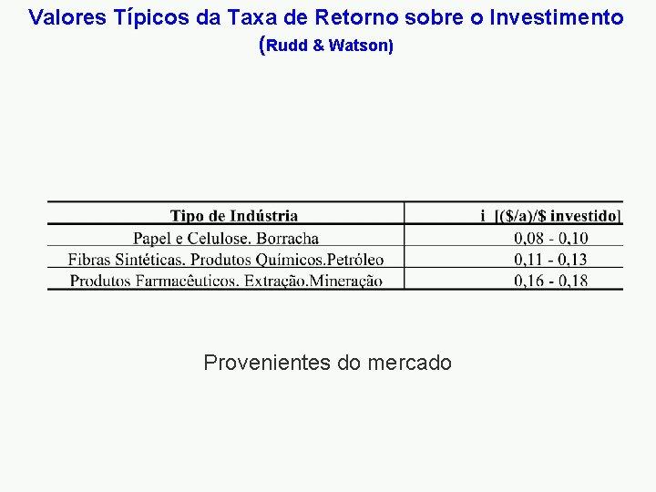 Valores Típicos da Taxa de Retorno sobre o Investimento (Rudd & Watson) Provenientes do