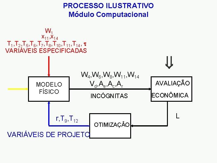 PROCESSO ILUSTRATIVO Módulo Computacional W 1 x 11, x 14 T 1, T 2,