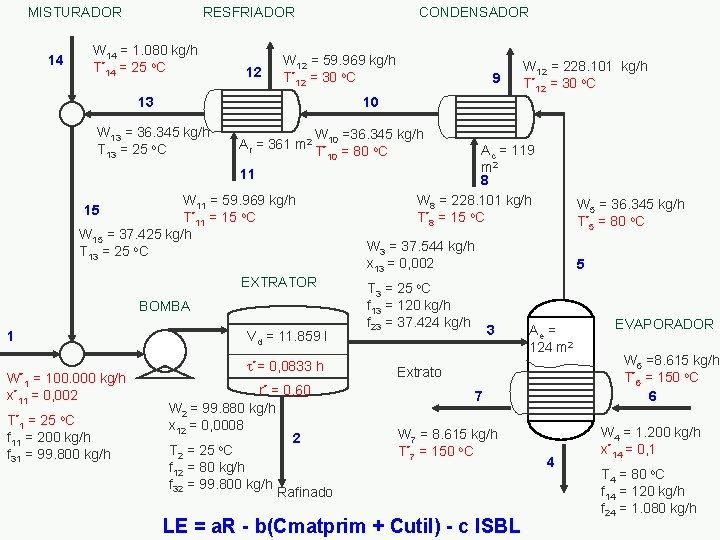 MISTURADOR 14 RESFRIADOR W 14 = 1. 080 kg/h T*14 = 25 o. C