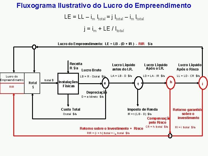 Fluxograma Ilustrativo do Lucro do Empreendimento LE = LL – im Itotal = j