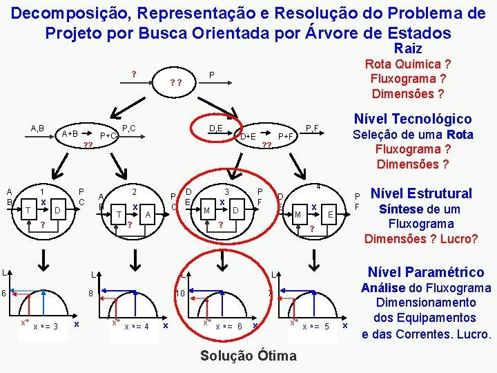 Decomposição, Representação e Resolução do Problema de Projeto por Busca Orientada por Árvore de